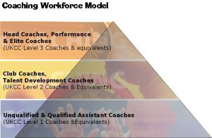 Coaching Workforce model